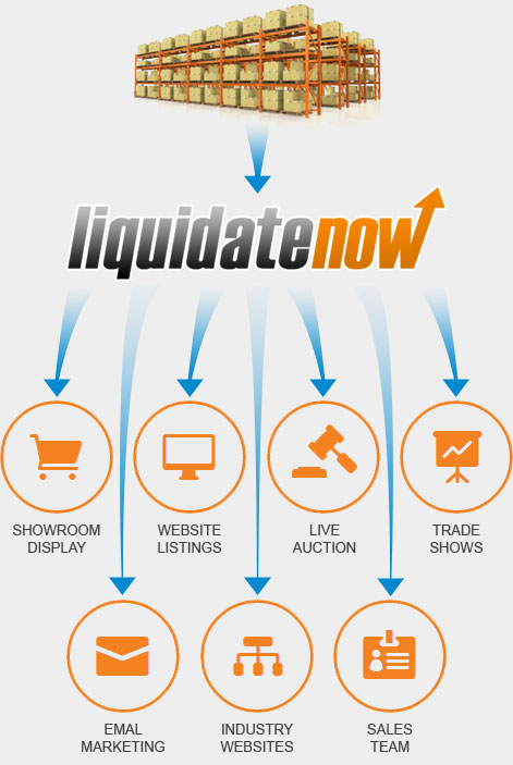 Liquidate Now Marketing Channels